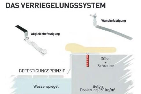 CLOSE SYSTEM: Alternative Wandbefestigung